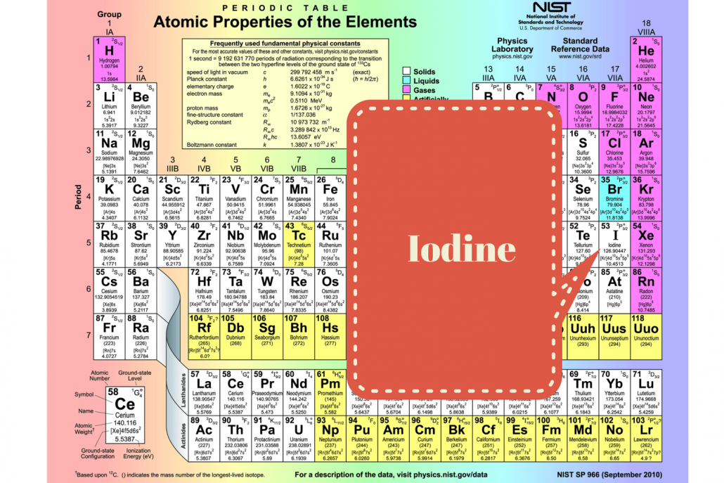 iodine and seafood allergy: unconventional wisdom - ahwatukee, Skeleton